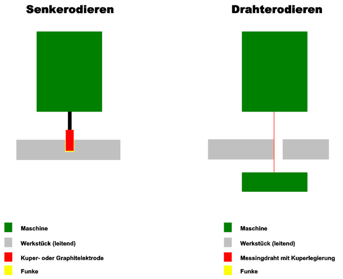 Wire cut EDM and ram EDM | Feckl Maschinenbau